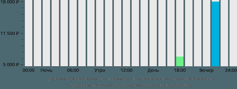 Динамика цен в зависимости от времени вылета из Аликанте в Севилью