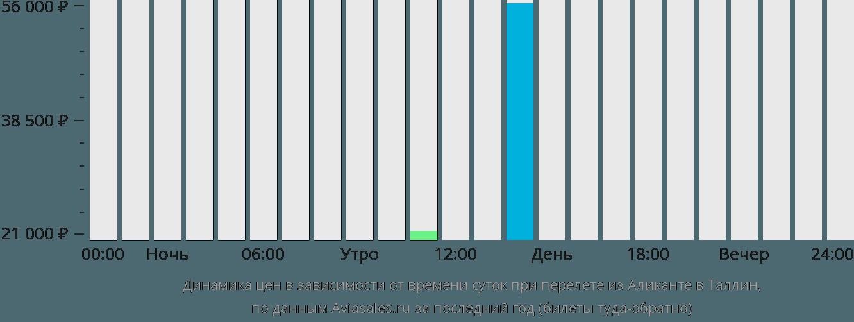 Динамика цен в зависимости от времени вылета из Аликанте в Таллин