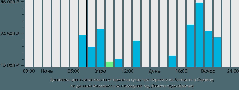 Динамика цен в зависимости от времени вылета из Аликанте в Украину
