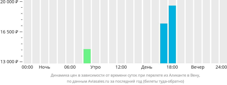 Динамика цен в зависимости от времени вылета из Аликанте в Вену