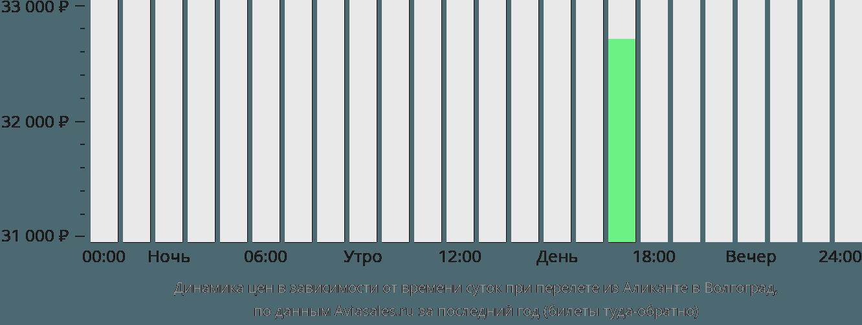 Динамика цен в зависимости от времени вылета из Аликанте в Волгоград