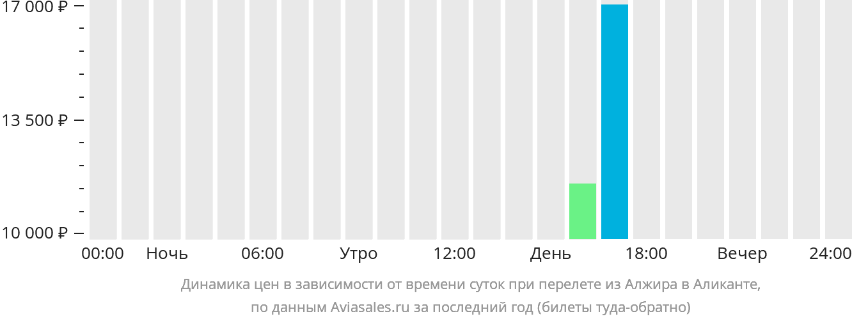 Динамика цен в зависимости от времени вылета из Алжира в Аликанте