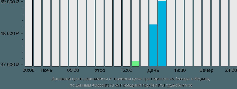Динамика цен в зависимости от времени вылета из Алжира в Медину
