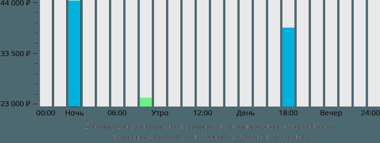 Динамика цен в зависимости от времени вылета из Алжира в Минск