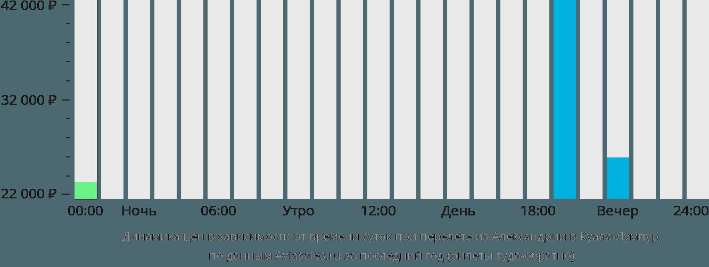 Динамика цен в зависимости от времени вылета из Александрии в Куала-Лумпур
