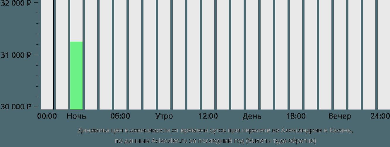 Динамика цен в зависимости от времени вылета из Александрии в Казань