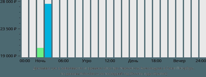 Динамика цен в зависимости от времени вылета из Александрии в Санкт-Петербург