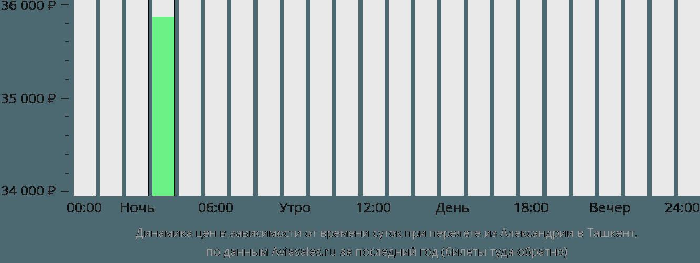 Динамика цен в зависимости от времени вылета из Александрии в Ташкент