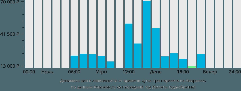 Динамика цен в зависимости от времени вылета из Амарилло