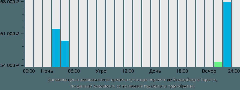 Динамика цен в зависимости от времени вылета из Ахмадабада в Торонто