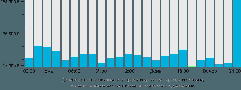 Динамика цен в зависимости от времени вылета из Аммана
