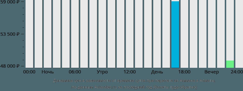 Динамика цен в зависимости от времени вылета из Аммана в Алматы