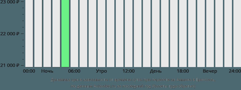 Динамика цен в зависимости от времени вылета из Аммана в Брюссель