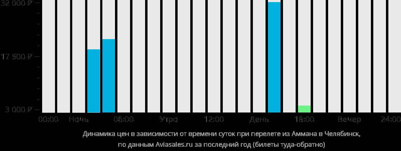 Динамика цен в зависимости от времени вылета из Аммана в Челябинск