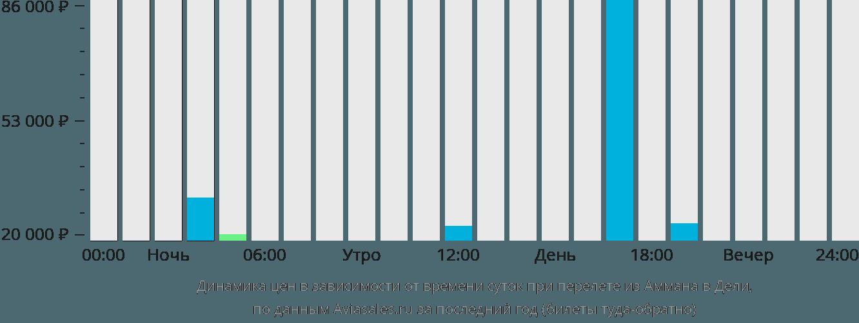 Динамика цен в зависимости от времени вылета из Аммана в Дели