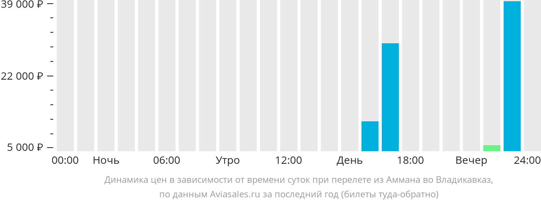 Динамика цен в зависимости от времени вылета из Аммана во Владикавказ