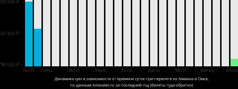 Динамика цен в зависимости от времени вылета из Аммана в Омск