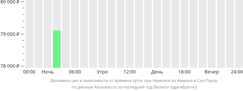 Динамика цен в зависимости от времени вылета из Аммана в Сан-Паулу