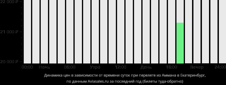 Динамика цен в зависимости от времени вылета из Аммана в Екатеринбург