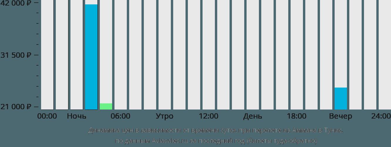 Динамика цен в зависимости от времени вылета из Аммана в Тунис
