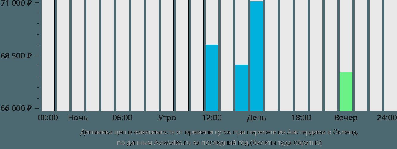 Динамика цен в зависимости от времени вылета из Амстердама в Окленд