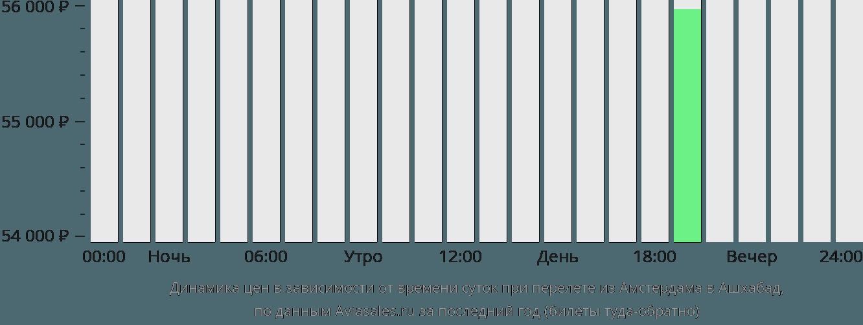 Динамика цен в зависимости от времени вылета из Амстердама в Ашхабад