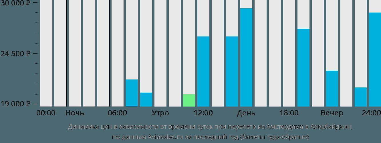 Динамика цен в зависимости от времени вылета из Амстердама в Азербайджан