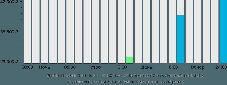Динамика цен в зависимости от времени вылета из Амстердама в Багдад