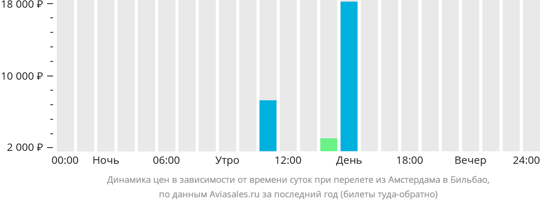 Динамика цен в зависимости от времени вылета из Амстердама в Бильбао