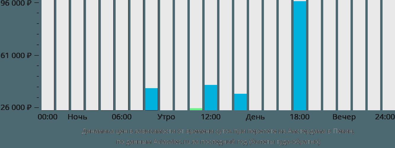 Динамика цен в зависимости от времени вылета из Амстердама в Пекин