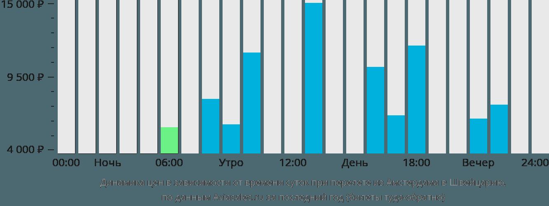 Динамика цен в зависимости от времени вылета из Амстердама в Швейцарию