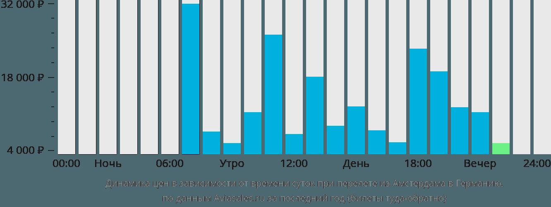 Динамика цен в зависимости от времени вылета из Амстердама в Германию