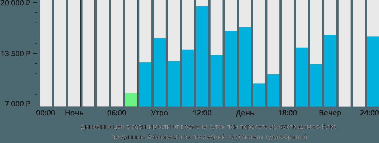 Динамика цен в зависимости от времени вылета из Амстердама в Киев