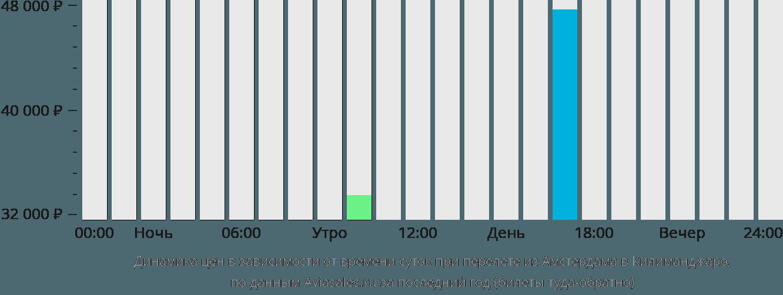 Динамика цен в зависимости от времени вылета из Амстердама в Килиманджаро