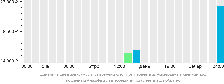 Динамика цен в зависимости от времени вылета из Амстердама в Калининград