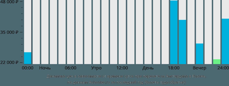 Динамика цен в зависимости от времени вылета из Амстердама в Казань