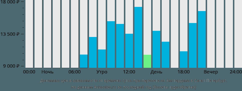 Динамика цен в зависимости от времени вылета из Амстердама в Санкт-Петербург