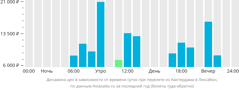Динамика цен в зависимости от времени вылета из Амстердама в Лиссабон