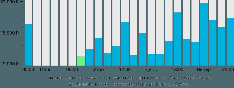Динамика цен в зависимости от времени вылета из Амстердама в Москву