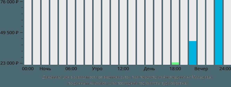 Динамика цен в зависимости от времени вылета из Амстердама на Мальдивы