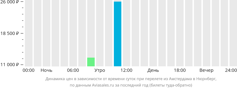 Динамика цен в зависимости от времени вылета из Амстердама в Нюрнберг