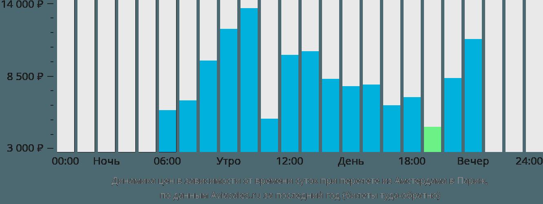 Динамика цен в зависимости от времени вылета из Амстердама в Париж