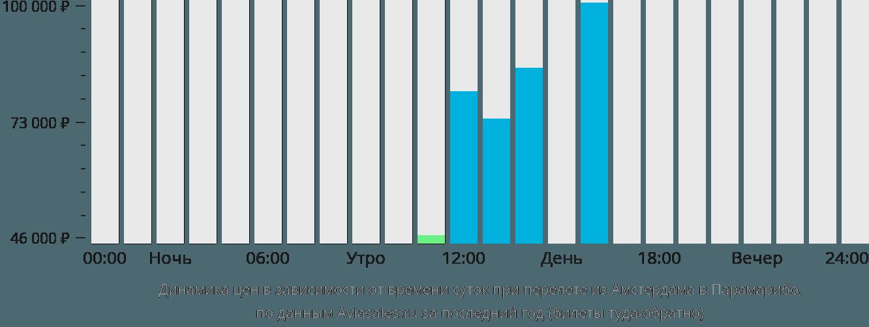 Динамика цен в зависимости от времени вылета из Амстердама в Парамарибо