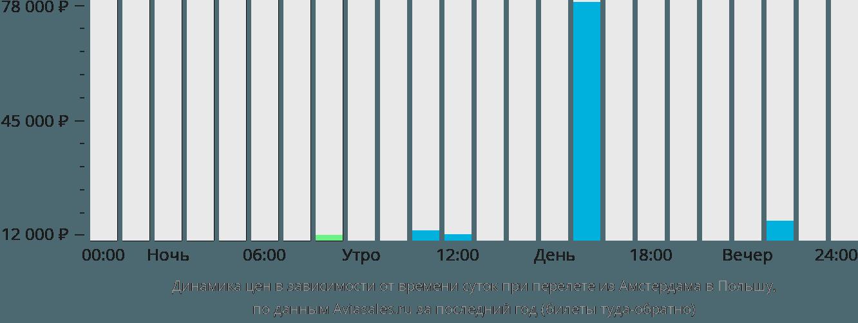 Динамика цен в зависимости от времени вылета из Амстердама в Польшу