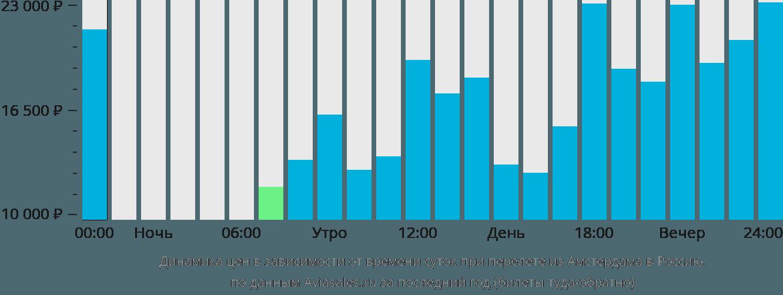 Динамика цен в зависимости от времени вылета из Амстердама в Россию