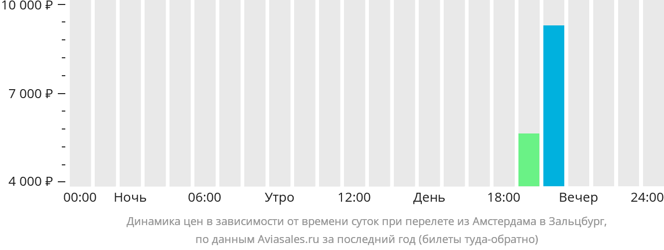Динамика цен в зависимости от времени вылета из Амстердама в Зальцбург