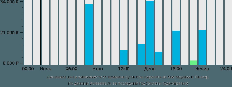 Динамика цен в зависимости от времени вылета из Амстердама в Танжер