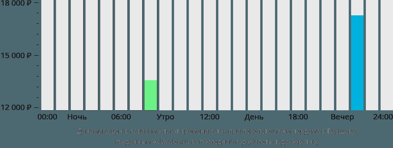 Динамика цен в зависимости от времени вылета из Амстердама в Варшаву