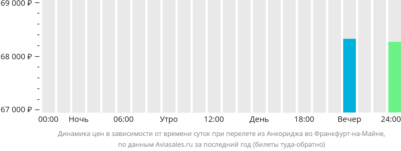 Динамика цен в зависимости от времени вылета из Анкориджа во Франкфурт-на-Майне