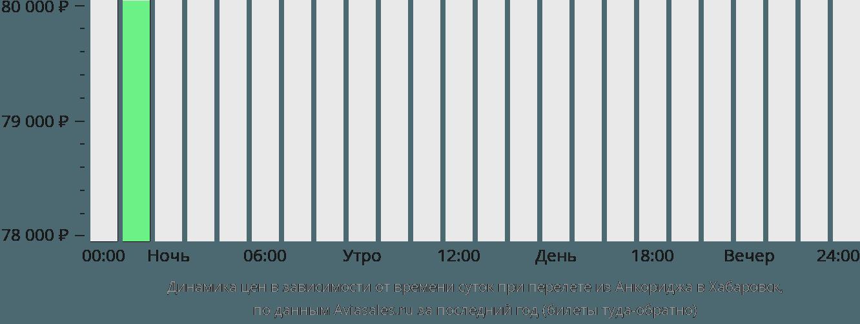 Динамика цен в зависимости от времени вылета из Анкориджа в Хабаровск